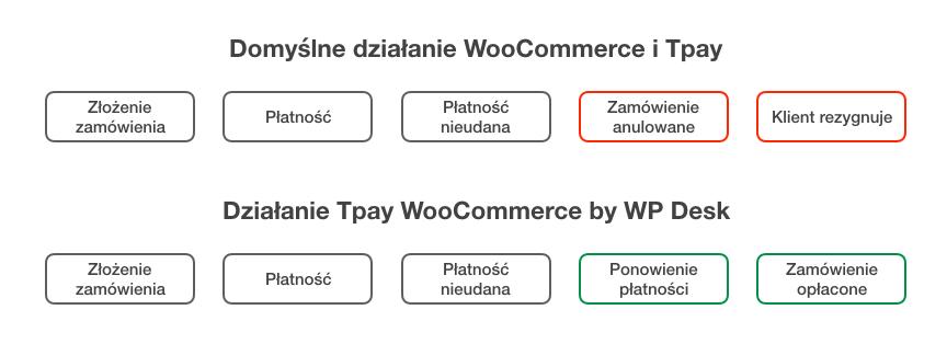 Tpay WooCommerce więcej konwersji