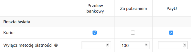 Wyłączanie metod płatności WooCommerce