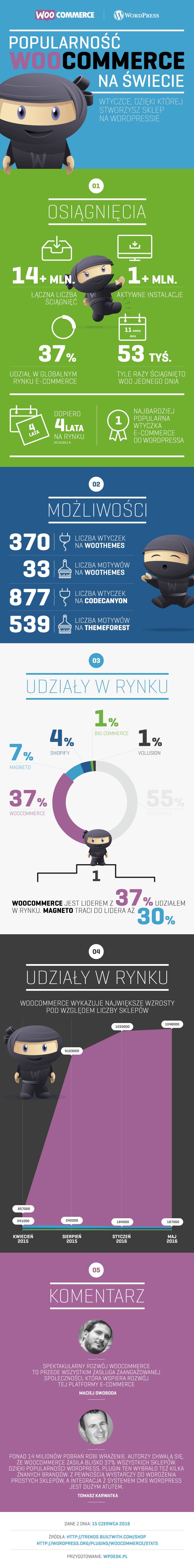 woocommerce-udzial-rynkowy-infografika-2016-wpdesk