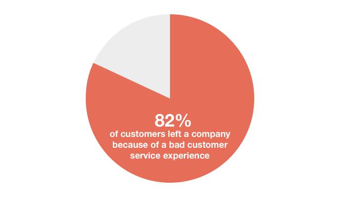 Wykres kołowy - 82% klientów rezygnuje z usług firmy po złych doświadczeniach w obsłudze klienta