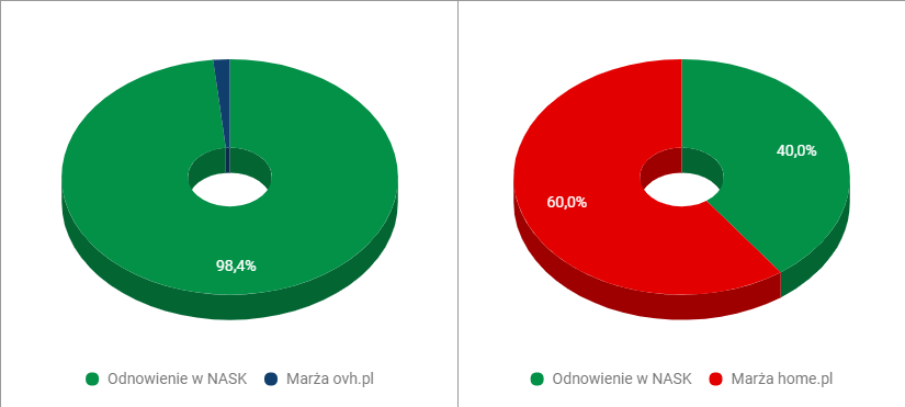 Marże na domenach - OVH vs home.pl