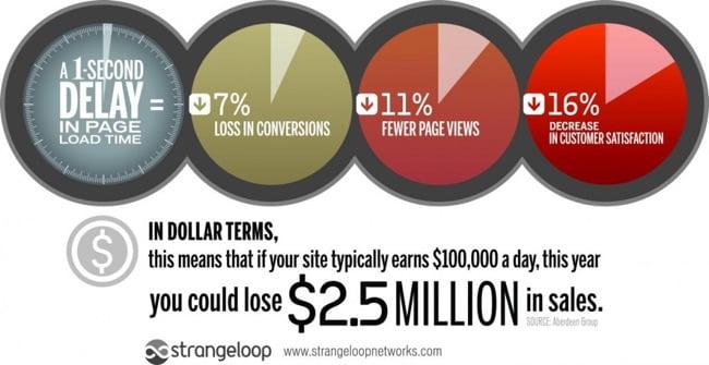 Infografika na temat strat z powodu wolnego działania sklepu internetowego
