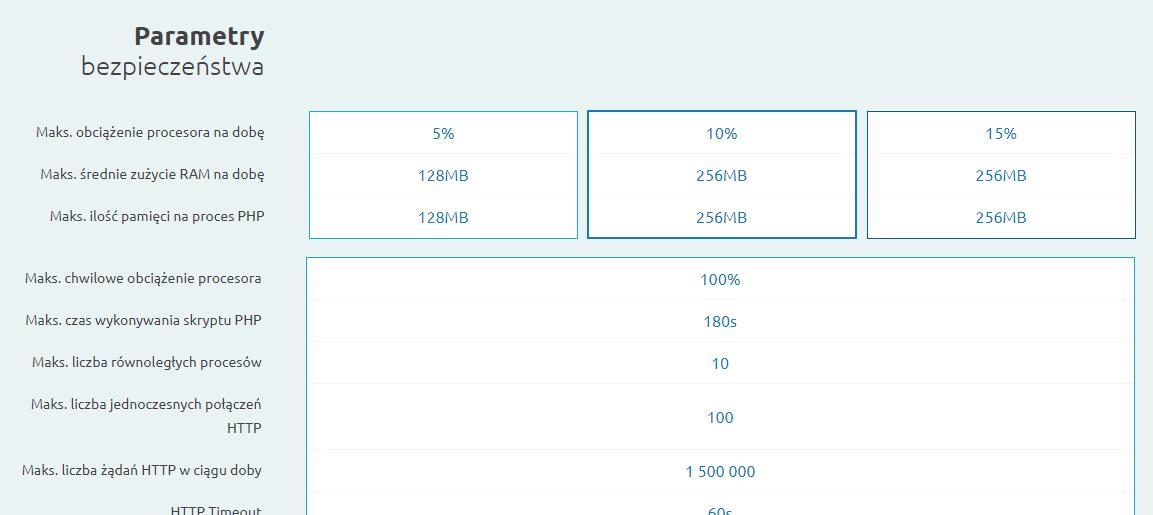 Parametry bezpieczeństwa serwera - zrzut ekranu