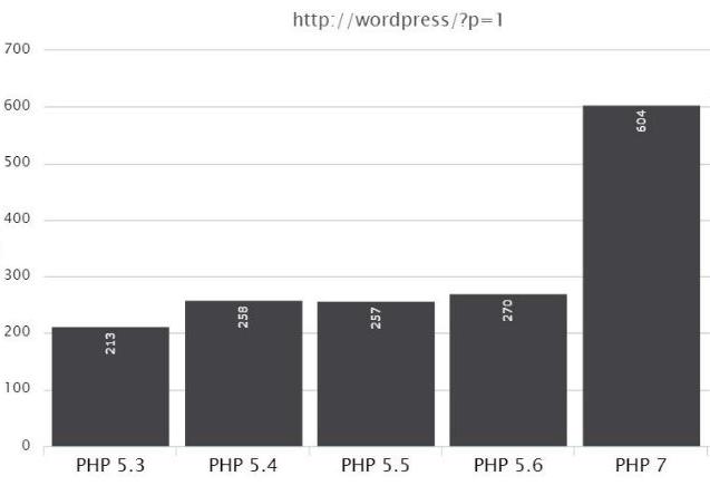 Wykres wydajności WordPressa na różnych wersjach PHP