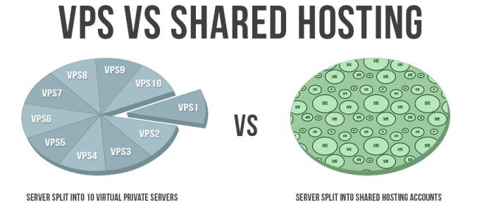 Różnica między serwerem VPS, a hostingiem współdzielonym