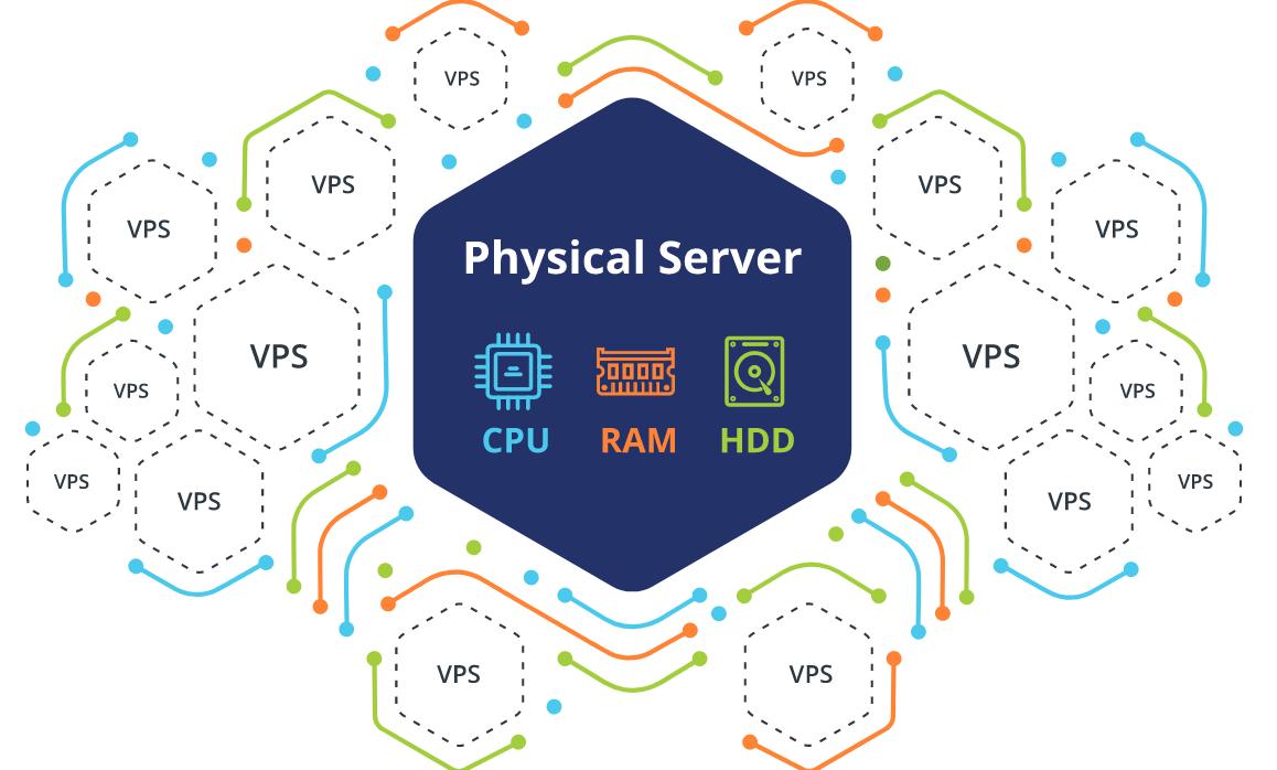 Grafika ilustrująca podział serwera fizycznego na serwery VPS