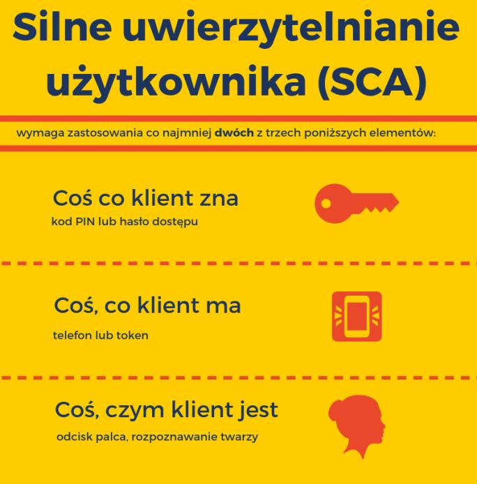Silne Uwierzytelnianie Klienta (SCA)