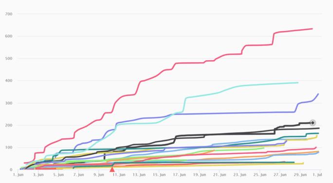 wykres WP Fit 2021